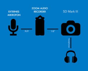 dslr-xlr-audio-aufnhemen-film-video-kamera-mieten-vermitetung