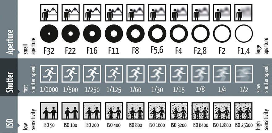 fotografie-blende-belichtungszeit-iso-einfach-erklärt